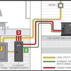 Portable Generator Manual Transfer Switch Wiring Diagram 2000 Hyundai Elantra Engine Standby Generators | Wired-rite Electric