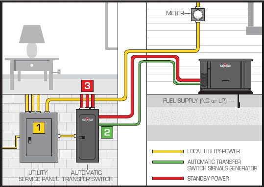 home standby generator wiring diagram  home wiring diagram
