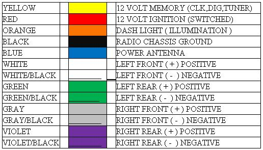 HarnessColors car stereo wiring diagrams free,Sony Radio Wiring Color Codes
