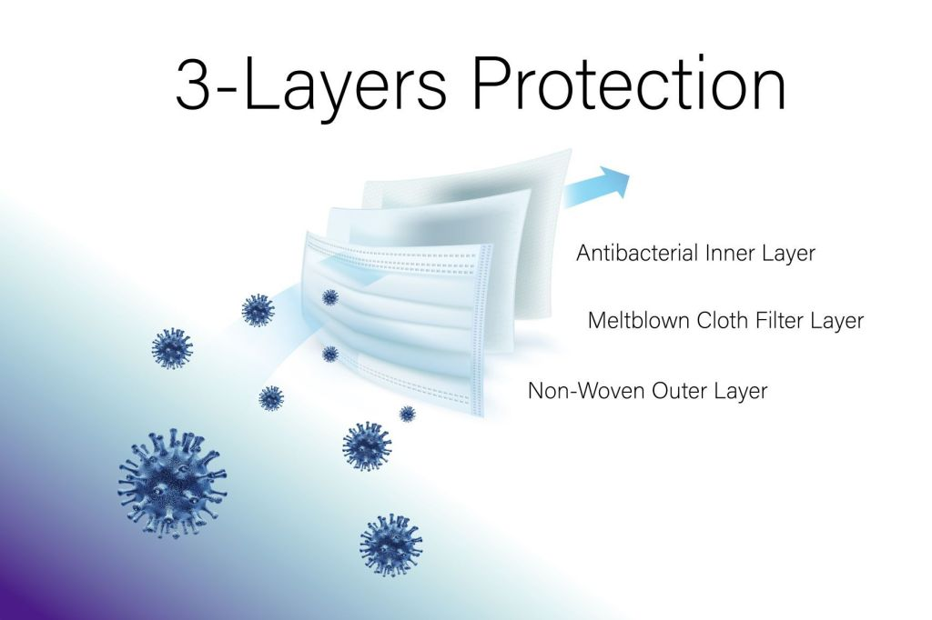 3 layers of protection