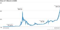 Bitcoin Chart Live
