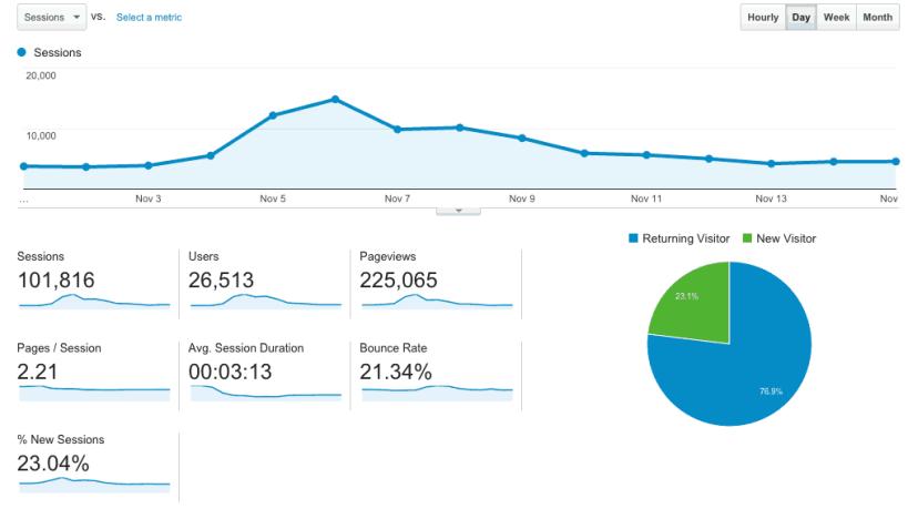 milli traffic stats