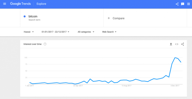 Google Trends Hawaii