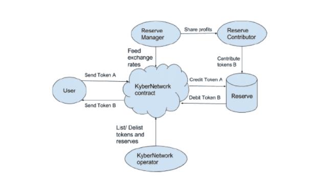 Kyber Network Whitepaper Diagram