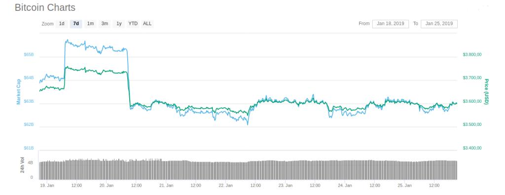 O Bitcoin levará 10 anos