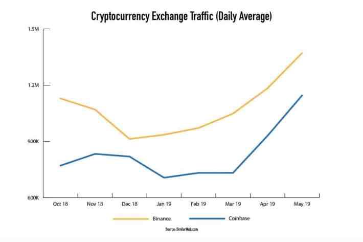 Coinbase e Binance dominam o espaço de negociação de criptomoedas