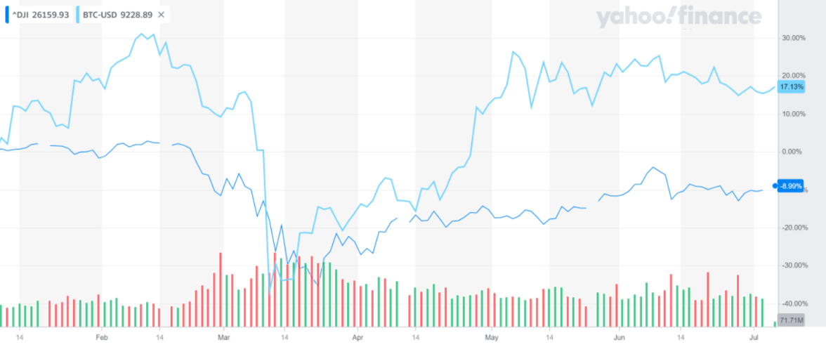Fundo de Pensão perde em 3 meses valor equivalente a todo o mercado de BTC