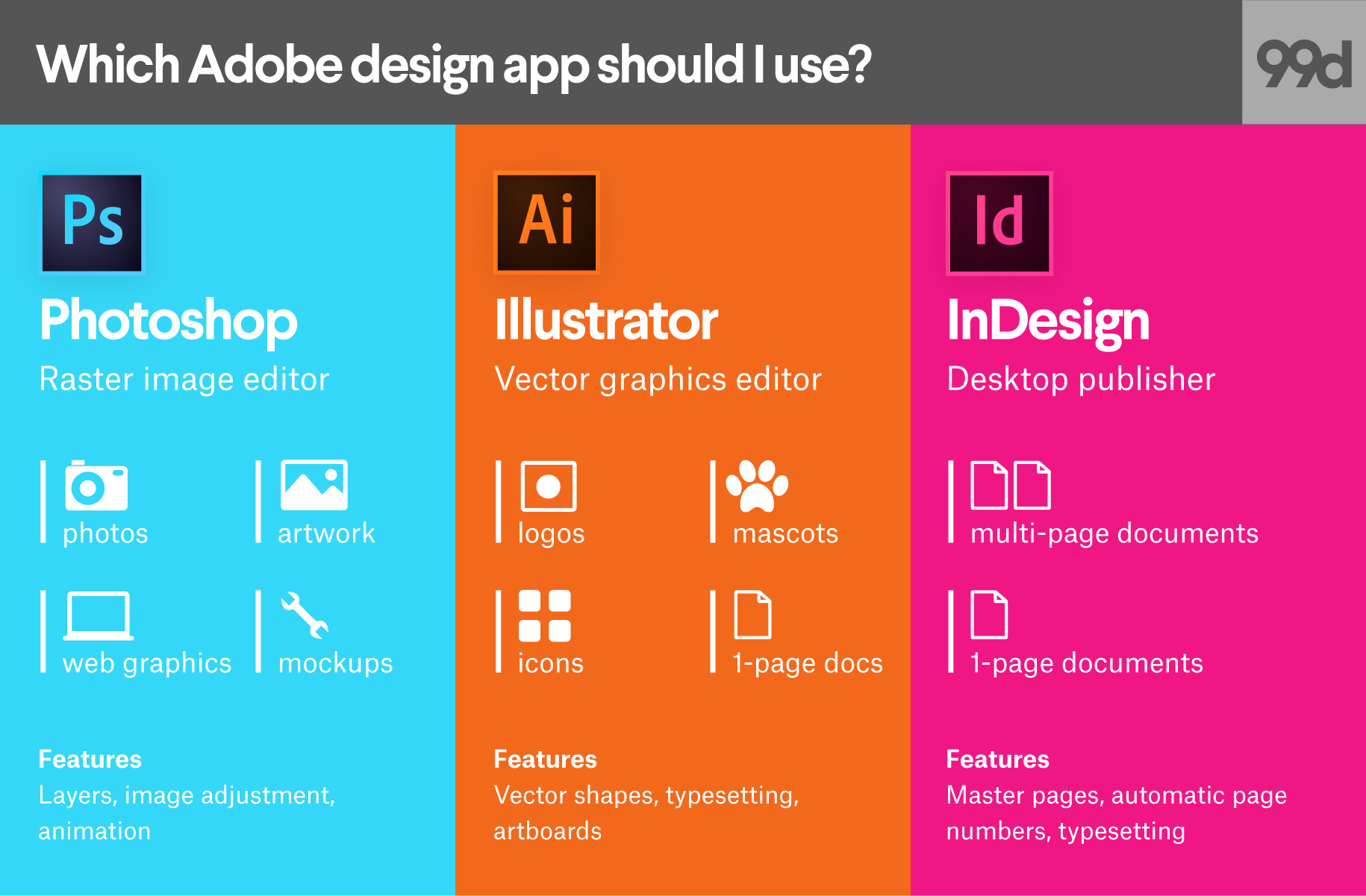 Illustrator Indesign. Adobe Product