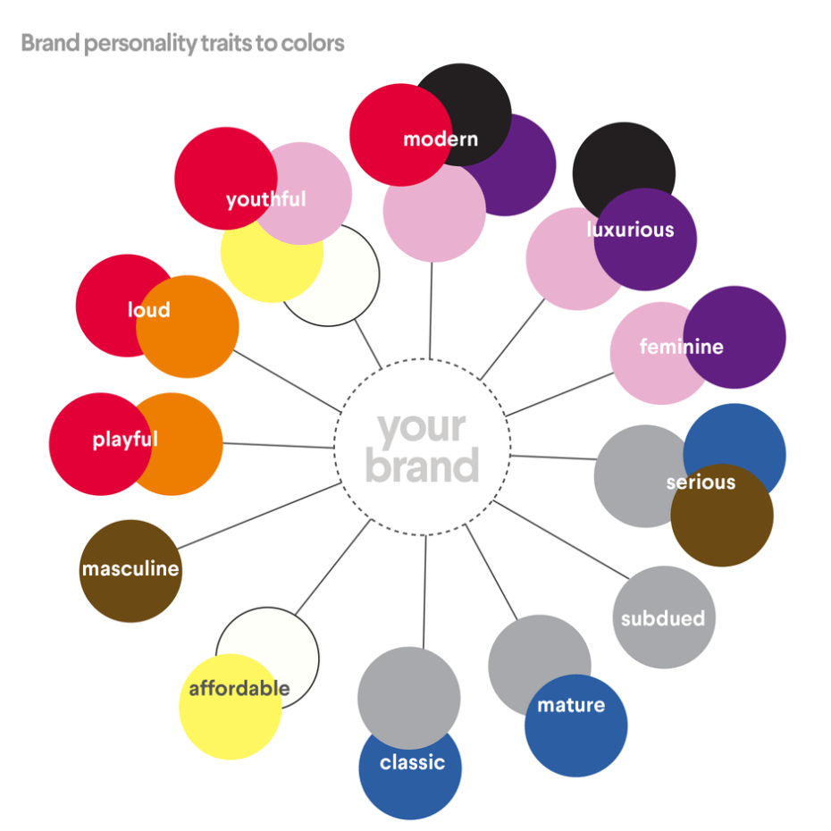 brand personality traits and colors [ 930 x 930 Pixel ]