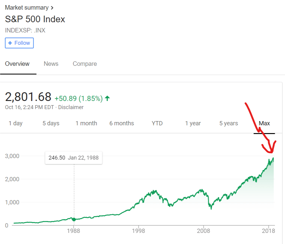 This Is Why You Shouldn't Sell Your Stocks