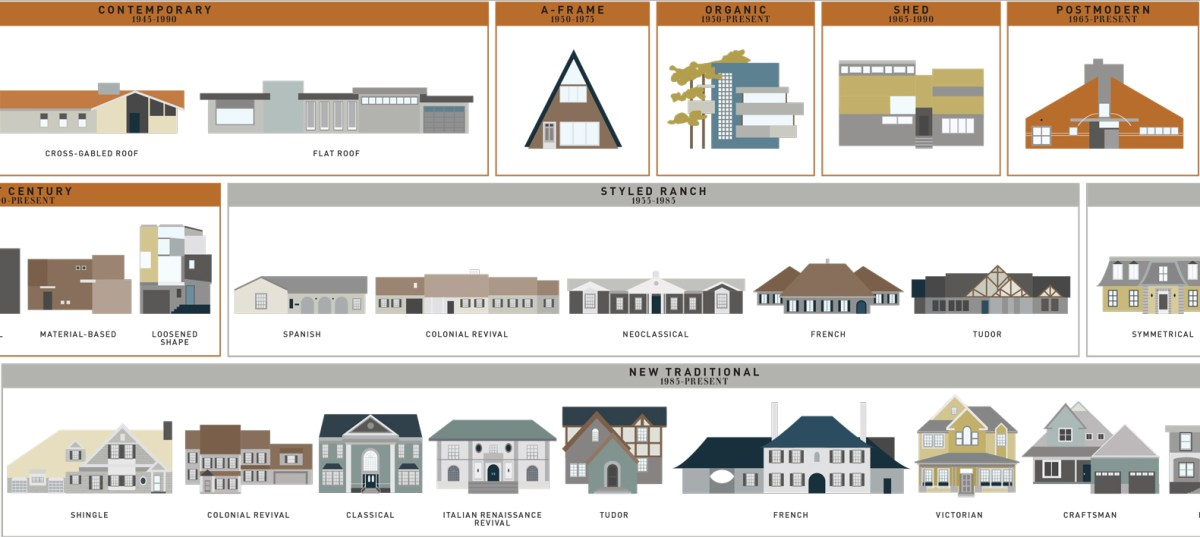 The Ultimate Guide To How An Architect Designs A House