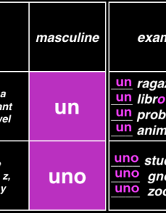 Masculine italian indefinite articles with examples of their uses also rh problemi
