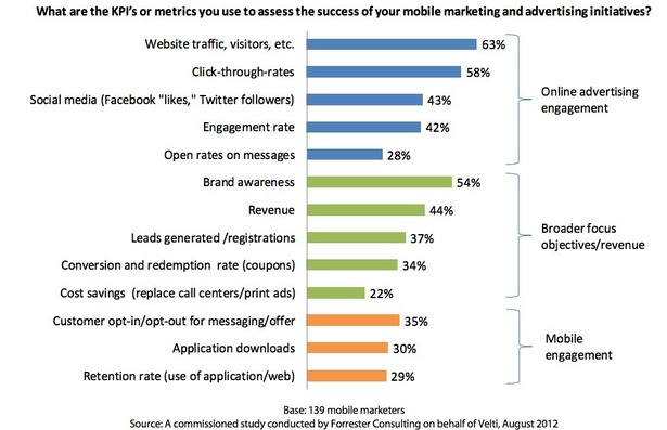 What are the KPI's or m etrics you use to assess the success of your mobile marketing and advertising initiatives