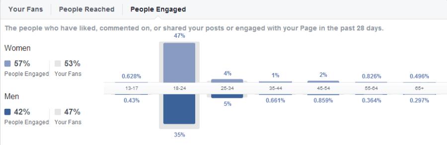 Facebook people engaged on RU Screw'd