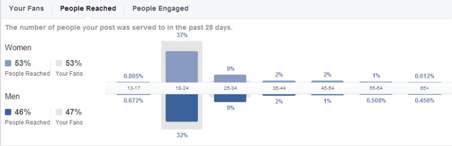 Facebook people reached on RU Screw'd