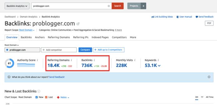 SEMrush Backlink Analysis Data for Problogger