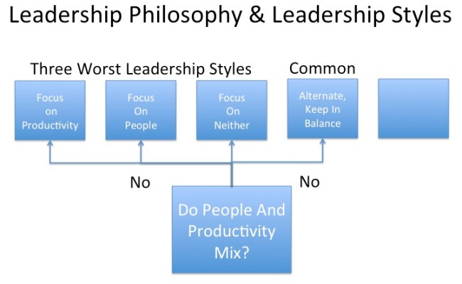 Shoddy Leadership Part 3 The Most Common Leadership Style