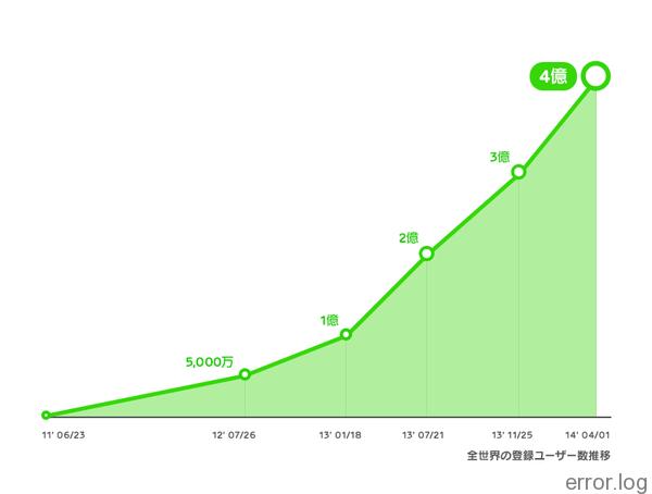 LINE登録ユーザー数が世界4億人を突破