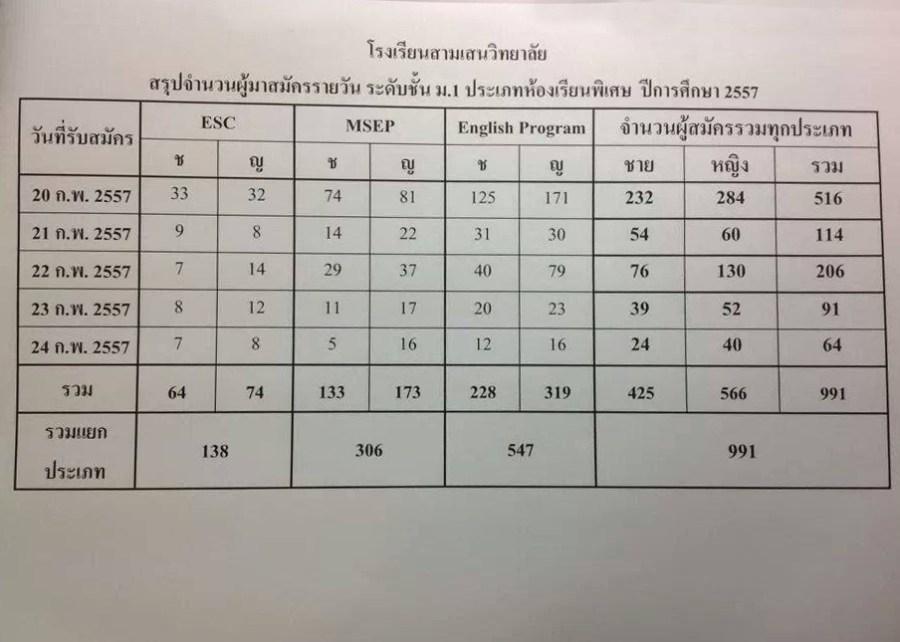 จำนวนผู้สมัคร-2557