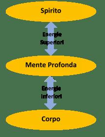 collegamento_energie