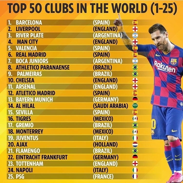 Top 50 Clubs In The World: Barca On Top, Real Madrid 5th (Full List)