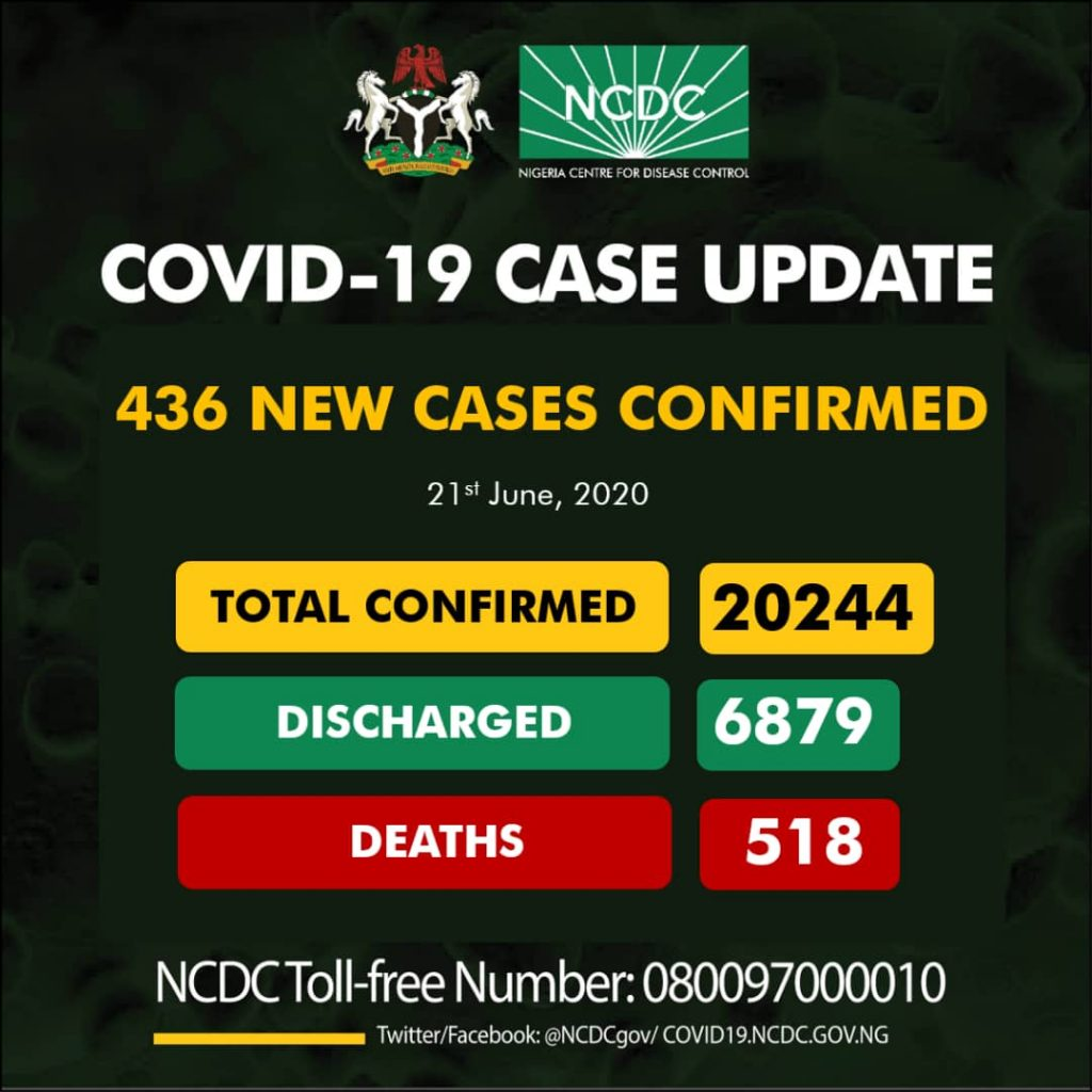 436 New COVID-19 Cases, 161 Discharged And 12 Deaths On June 2