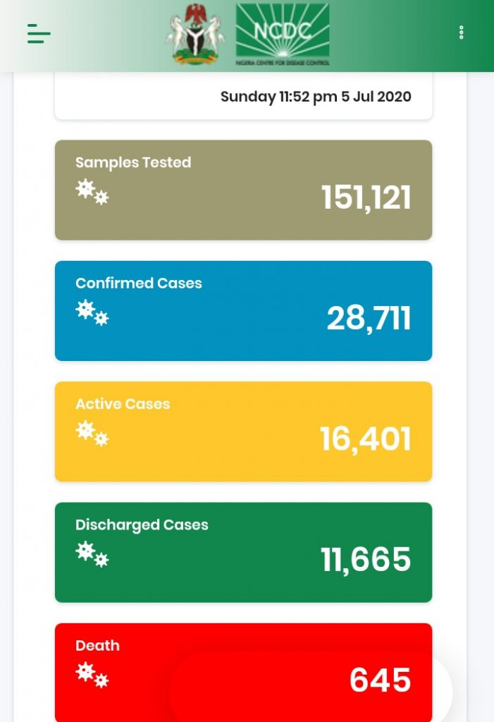 544 New COVID-19 Cases, 203 Discharged And 11 Deaths On July 5 4