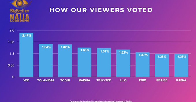 BBNaija:- How Viewers Voted For Their Favorite Housemates 2