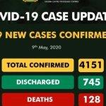 Nigeria COVID-19 Record May 9th 2020
