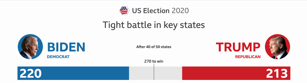 USA ELECtION 2020- Tight battle between Trump and Biden in key states