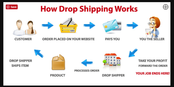 Dropshipping – What is Dropshipping & How to Start It?
