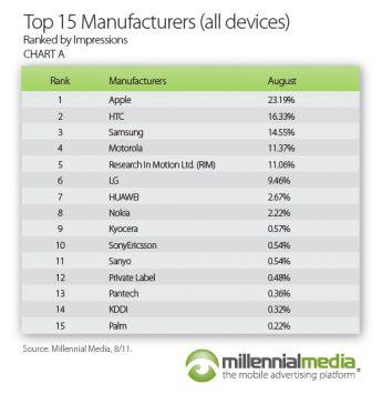 Millennial Media Mobile Mix (August 2011, chart 002)