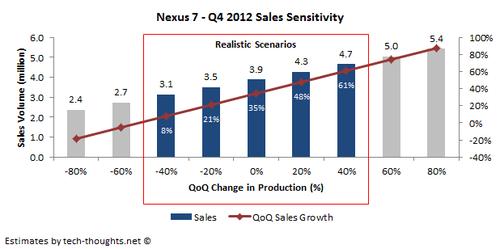 Nexus 7 Q4 Sales