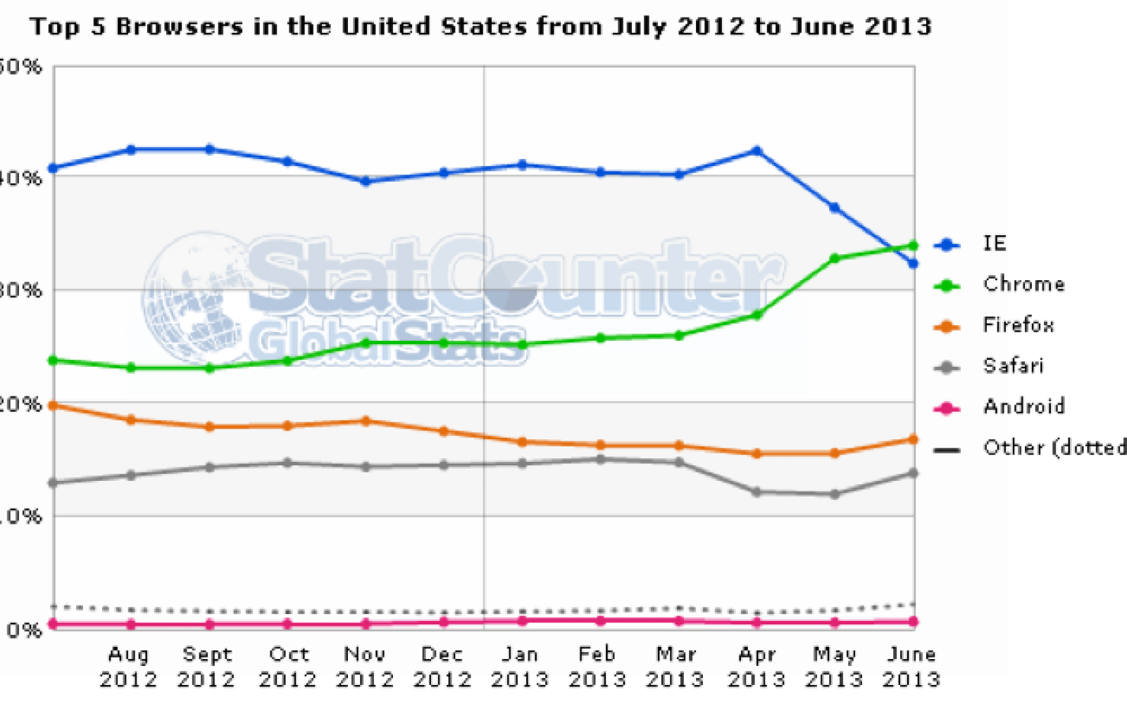 chrome overtakes internet explorer as the most popular browser in