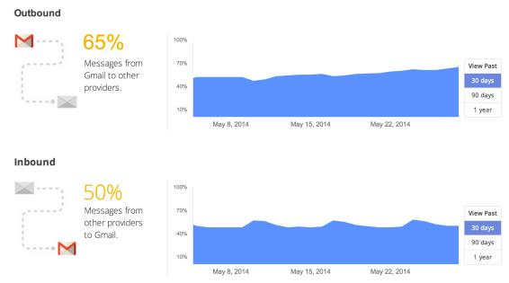 Gmail-Encryption-Stats-01