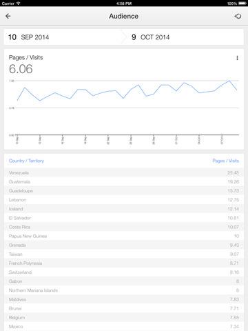 Google Analytics iPad2