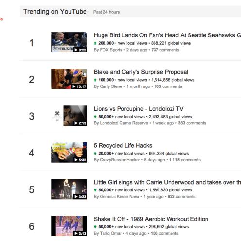 Google Trends - Trending on YouTube 2014-11-11 14-59-37