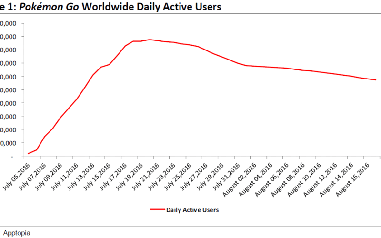 Pokémon Go fever breaking as app analytics show that usage is on the decline