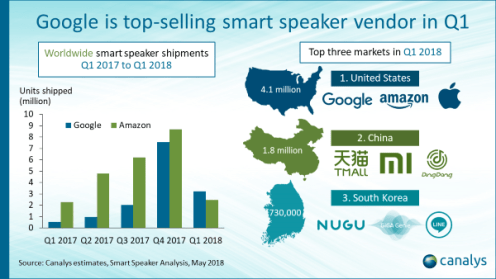 google_home_sales_q1_canalys_1
