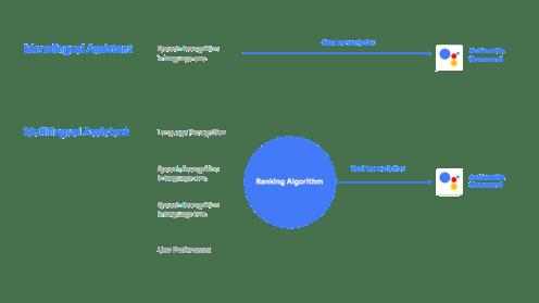 google-assistant-multilingual-tech