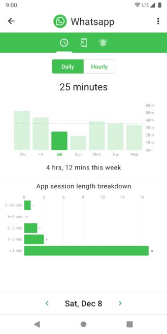 ActionDash bietet Digital Wellbeing-Funktionen für jedes Android-Smartphone kostenlos