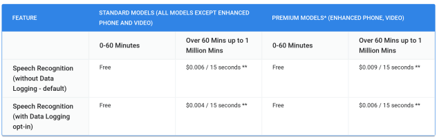 google-cloud-speech-to-text-pricing
