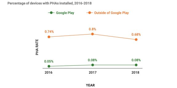 Android 2018 security report