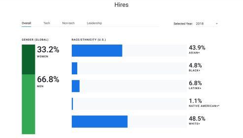 Google diveristy report 2018