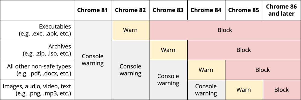 chrome-secure-downloads-1