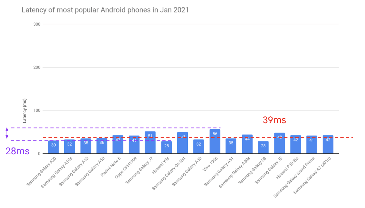 Android audio latency