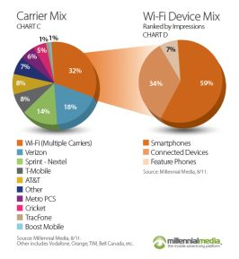 Millennial Media Mobile Mix  (August 2011, chart 007)
