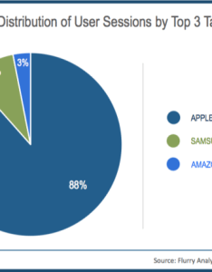 Another comparison also report for every ios apps built there are android to mac rh
