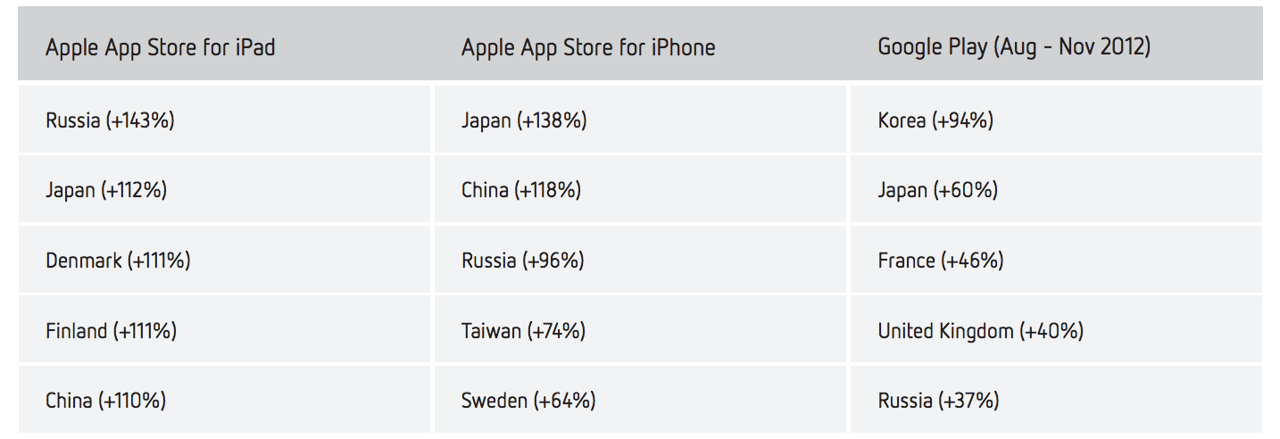 App Store stays ahead of rapidly growing Google Play in