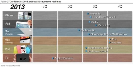 kuo_2013_apple_roadmap